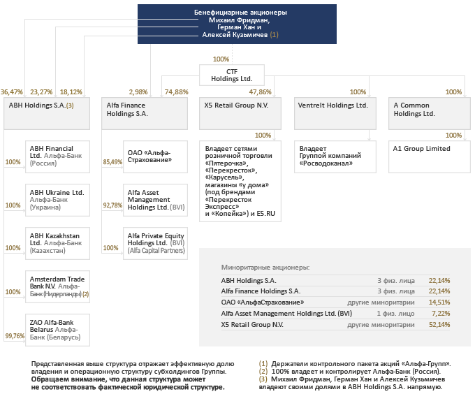 Структура акционеров Альфа-Групп