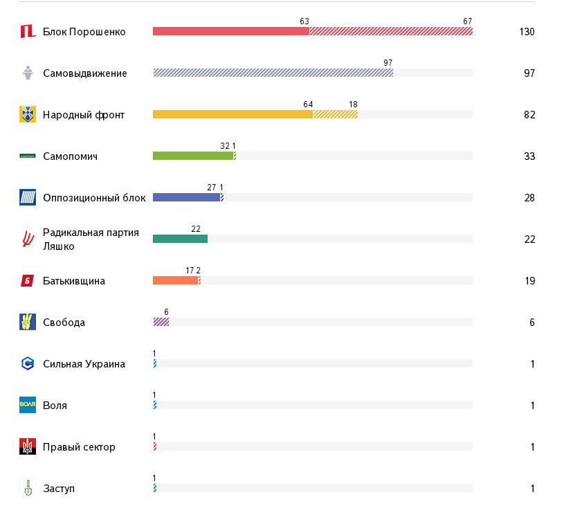Таблица результатов парламентских выборов в Украине (2014)