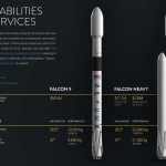 Таблица сравнения Falcon 9 и Falcon Heavy
