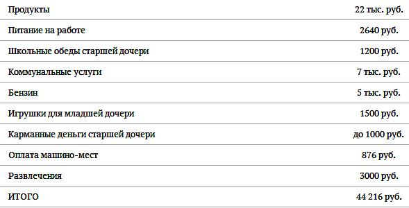 Расходы Потапенко