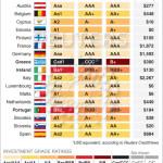 Рейтинги стран Еврозоны