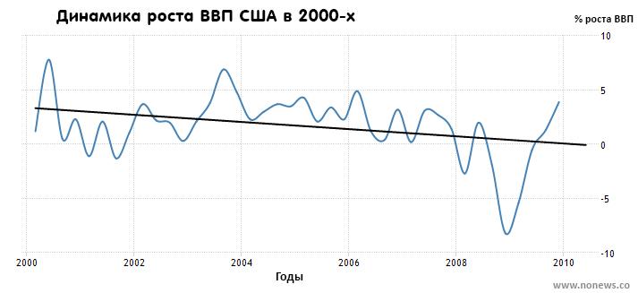 Темп роста ВВП США в 2000-х