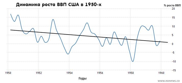 Темп роста ВВП США в 1950-х