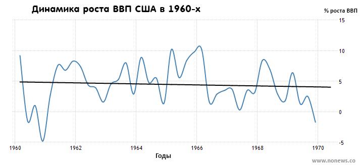 Темп роста ВВП США в 60-х