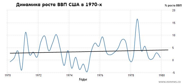Динамика роста ВВП США в 70-е