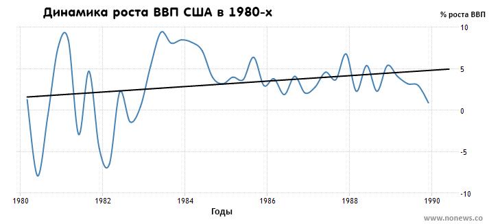 Темп роста ВВП США в 80-е