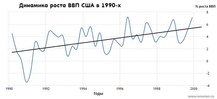 Темп роста ВВП США в 90-х