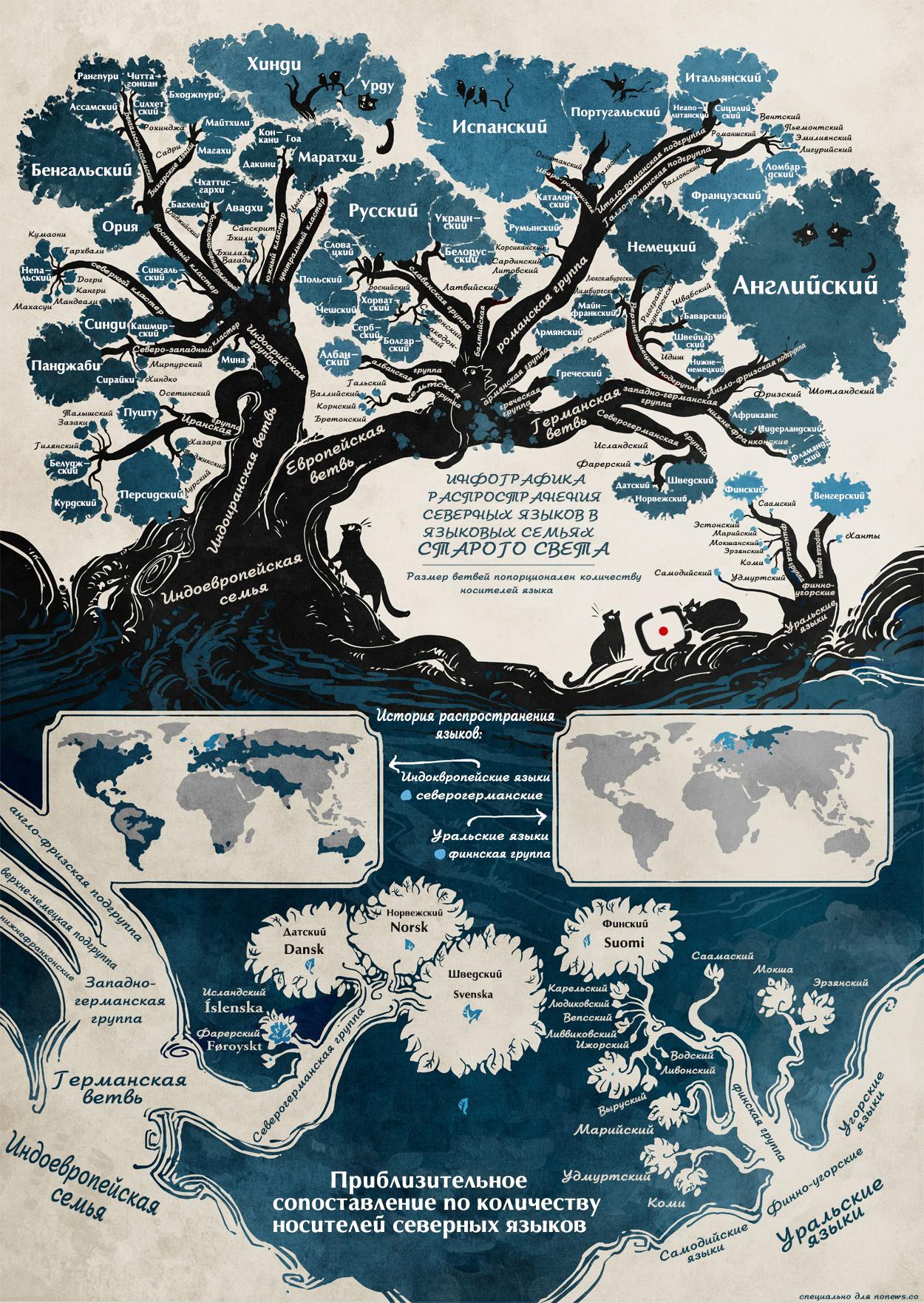 Инфографика: языки Старого Света