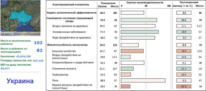 Экология Украины