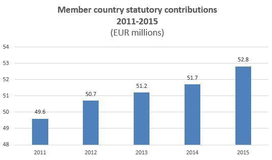 Взносы в бюджет Интерпола всех стран (в млн евро)