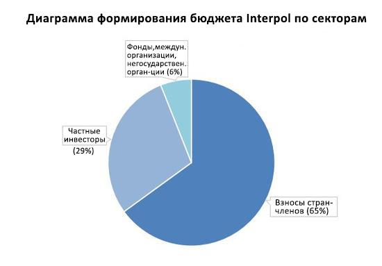Взносы в бюджет Интерпола по секторам