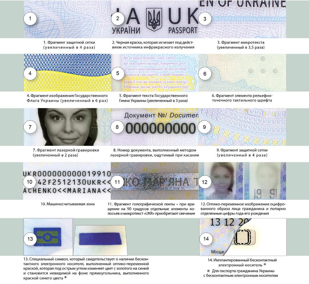 Защитные элементы ID-паспорта Украины