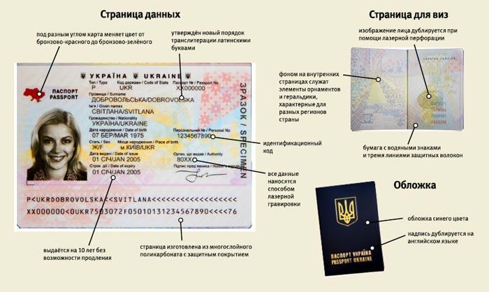 Заграничный био паспорт Украина