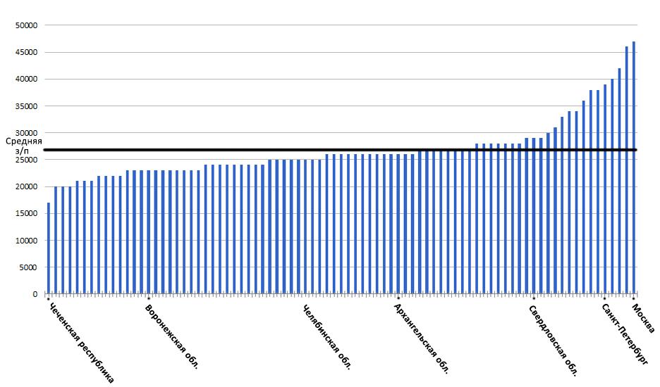 Зарплата РФ по регионам диаграмма