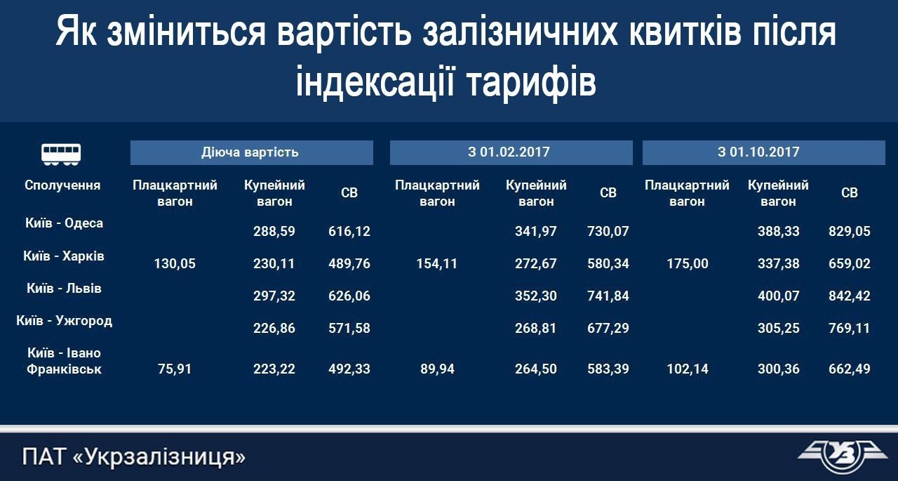 Цены на билеты Укрзализныця 2017