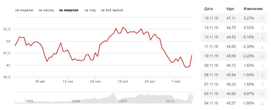 График стоимости нефти Brent - Яндекс