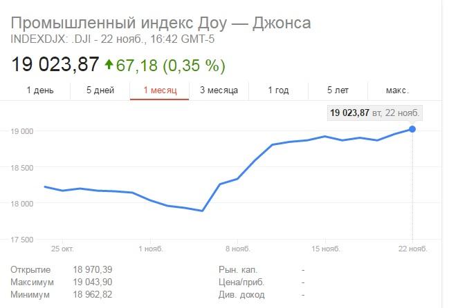 Рост индекса Dow Jones за последний месяц