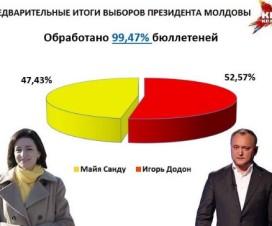 """Предварительные результаты выборов в Молдове - """"КП.Молдова"""""""