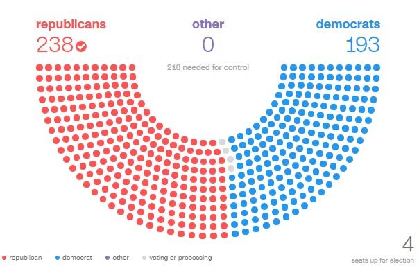 Результаты выборов: Палата представителей США - CNN