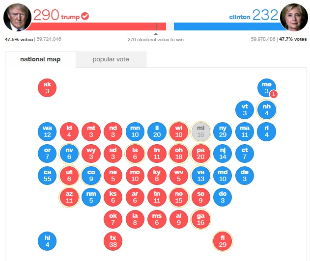 Результаты выборов: голоса выбрщиков, общий результат и голосование штатов - CNN