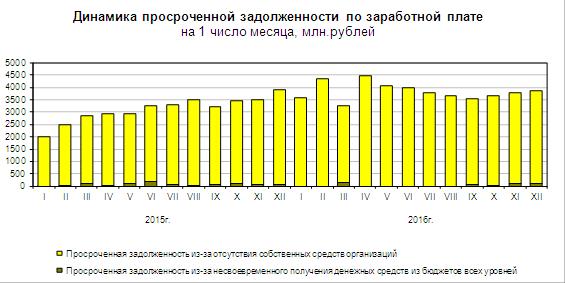 Динамика объема просроченной задолженности по З/П - Росстат