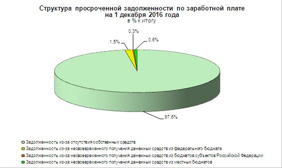 Структура просроченной задолженности по З/П - Росстат