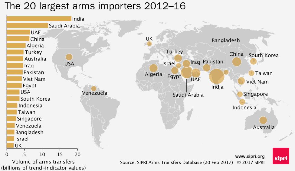 Карта стран импортеров оружия в мире