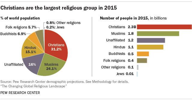 Рейтинг религий мира