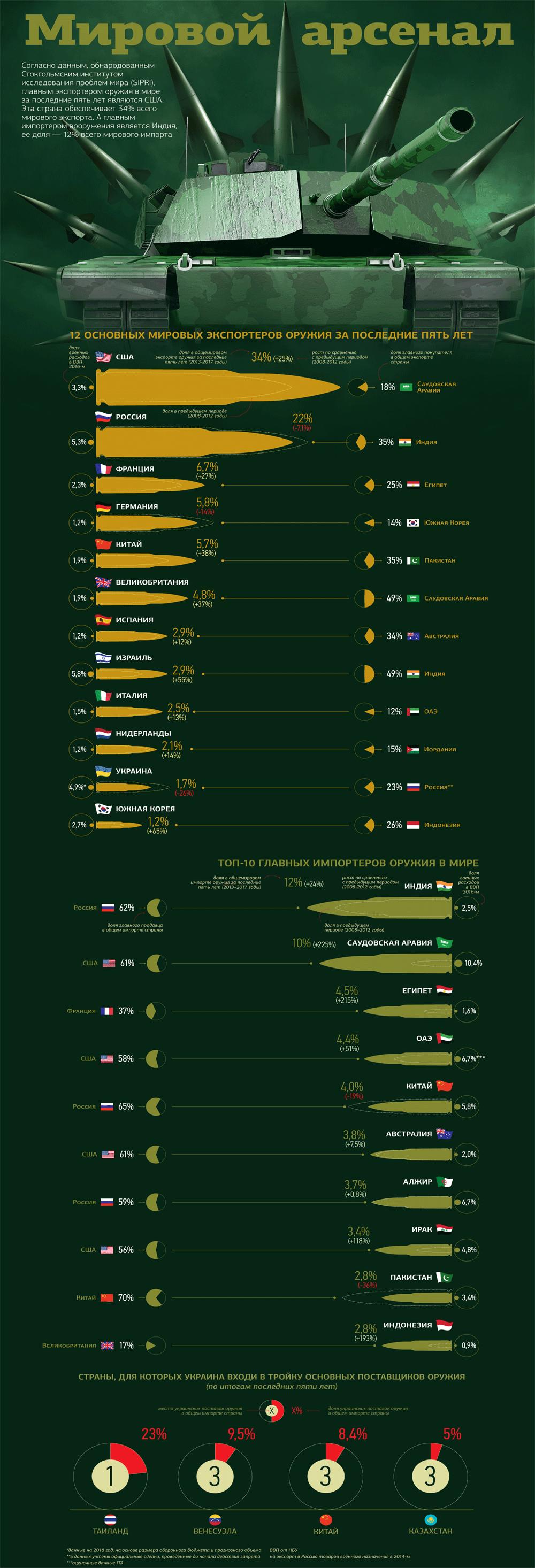 Экспорт оружия в мире, инфографика