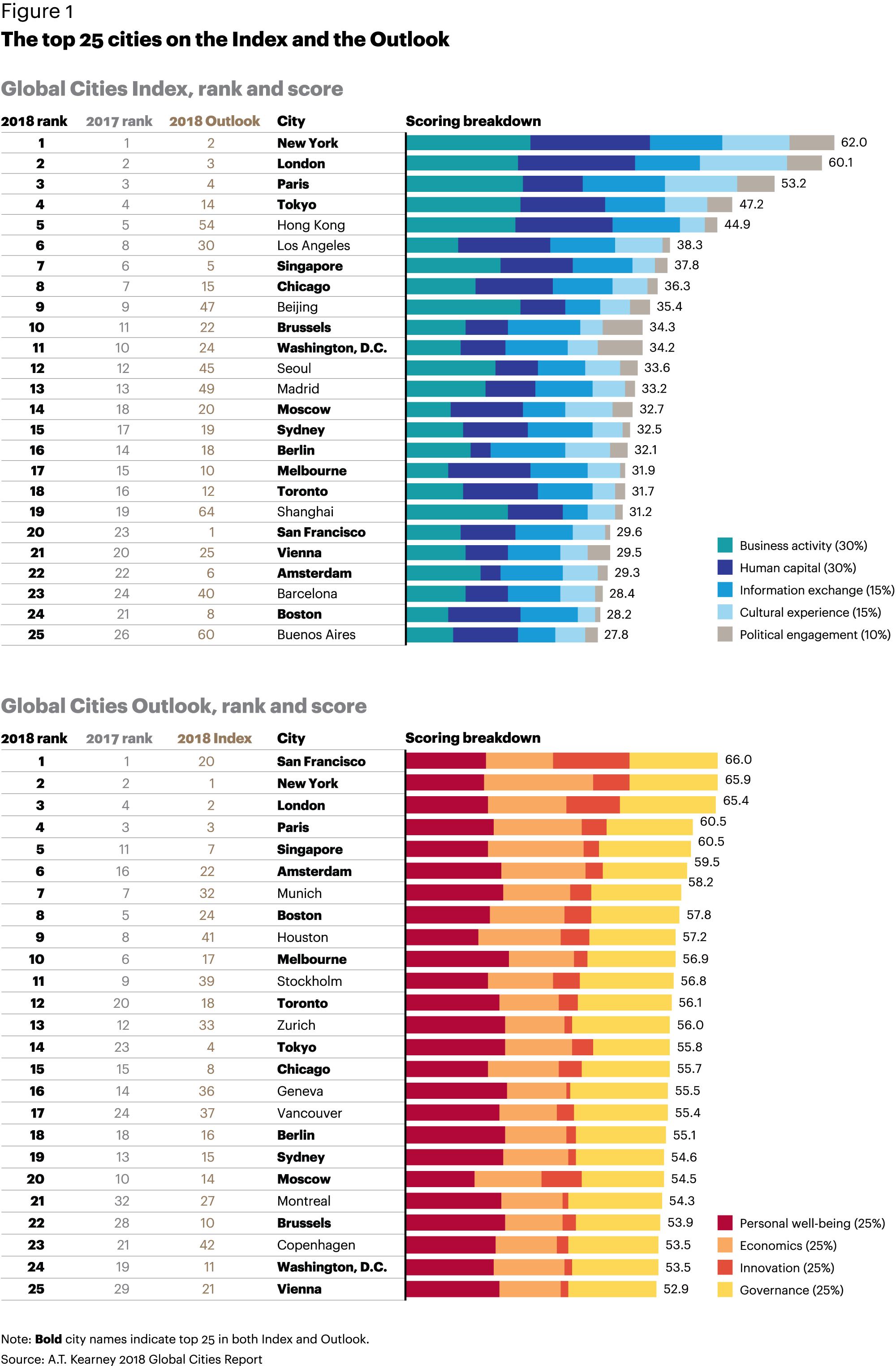 Глобальные города мира