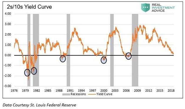На фото серым цветом показана рецессия, а оранжевым инверсия кривой доходности 2-ух и 10-ти летних облигаций. То есть инверсия происходит, когда значение уходит ниже 0.