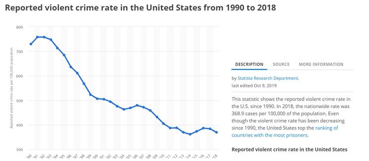 Сообщения о насильственных преступлениях в США (1990 - 2018)